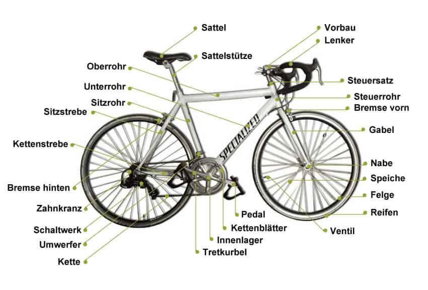 llll welche teile hat mein fahrrad kennst du mehr als nur lenker und bremse. Black Bedroom Furniture Sets. Home Design Ideas